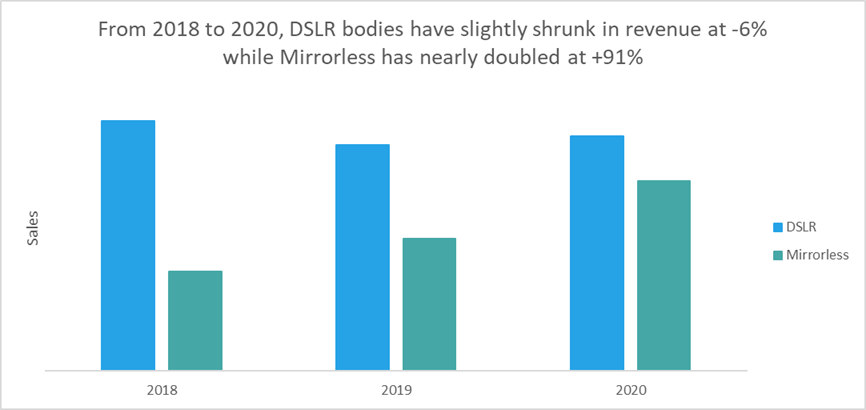 Tilt-Shift Report: How Fast Is The Used Mirrorless Market Growing?
