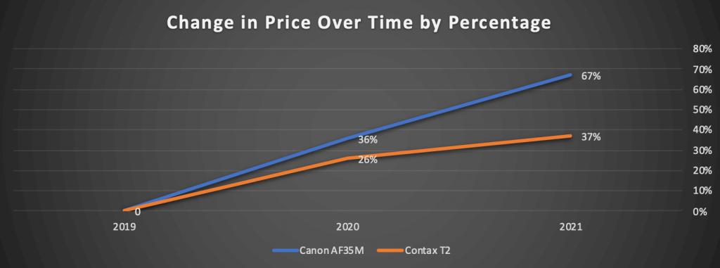 Tilt-Shift Report: What Film Cameras Are Skyrocketing In Value?